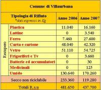 Statistiche RSU confronto 2006/2007